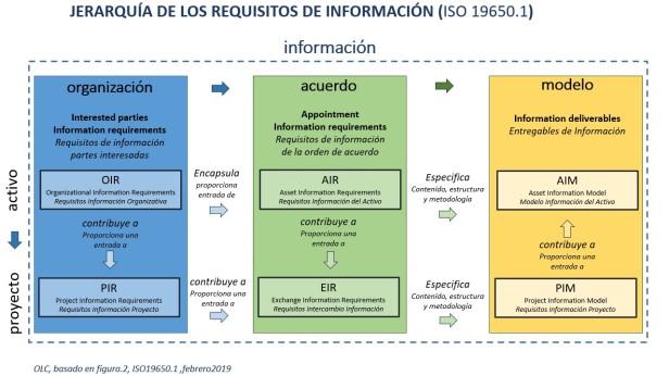 ISO19650_JerarquiaInformacion_OLC